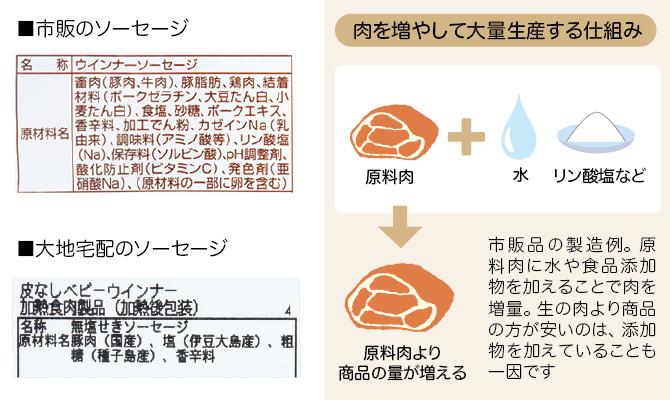 ハム・ソーセージの大量生産の不思議/市販のソーセージと大地宅配のソーセージの原材料比較