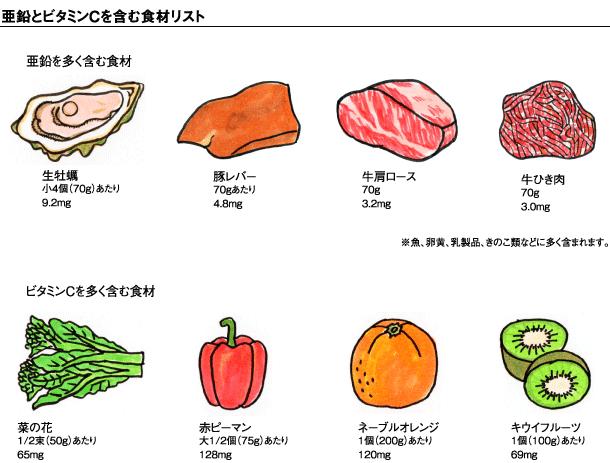 亜鉛を多く含む食材