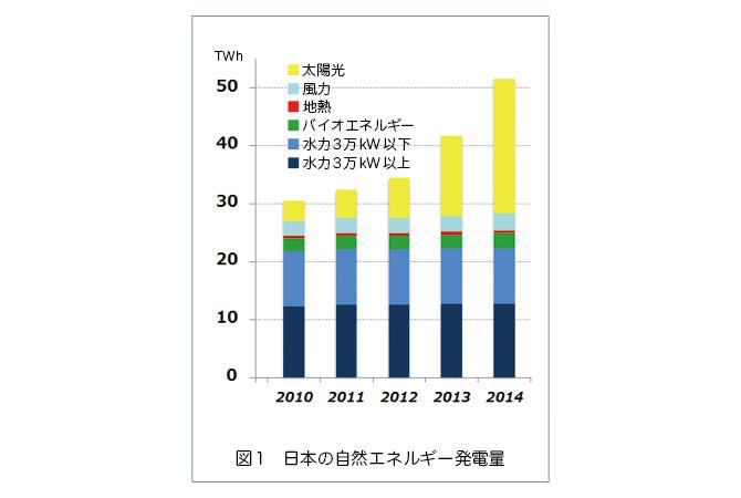 日本でも、2010年度から2014年度にかけての4年間で大幅に増え発電量が全体の12%以上になったり、太陽光発電が真夏のピーク時の8%を担うなど、大きく成長しています。