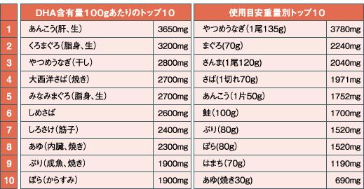 DHA含有量100gあたりのトップ10