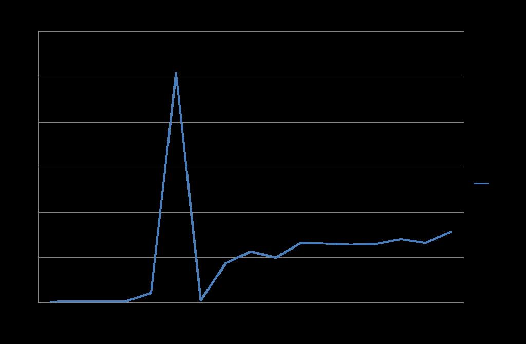 米の輸入量