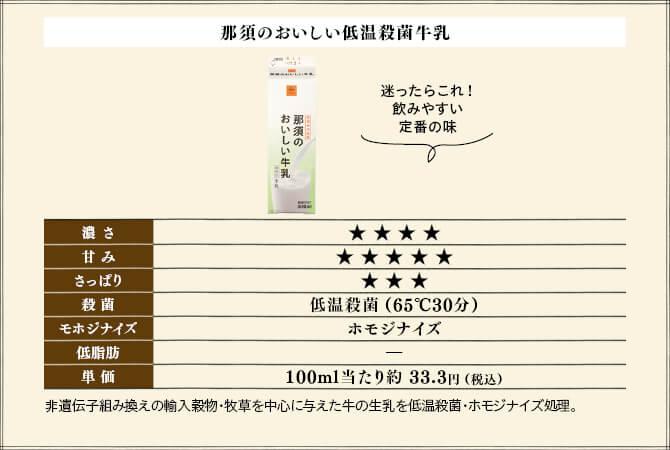 迷ったらこれ!飲みやすい定番の味、那須のおいしい低温殺菌牛乳